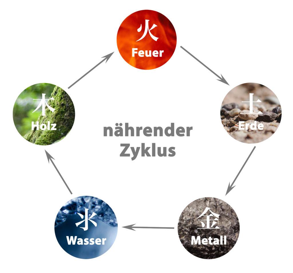 Naehrender Zyklus